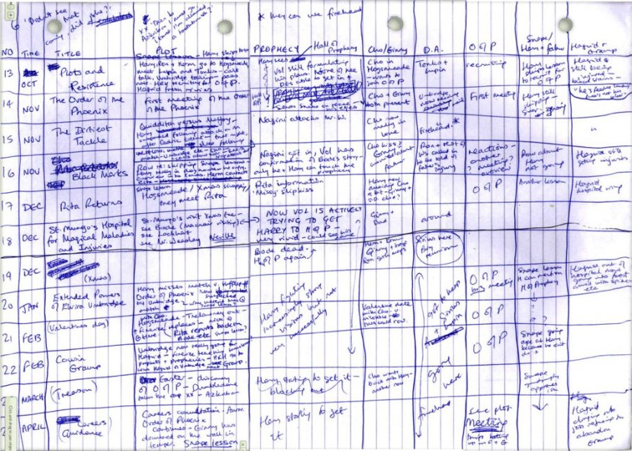 Gli appunti di J.K.Rowling per Harry Potter e L'Ordine della Fenice